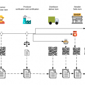 Traceability of Agri-food Supply Chain in Ghana using blockchain technology; drivers, barriers and sustainability